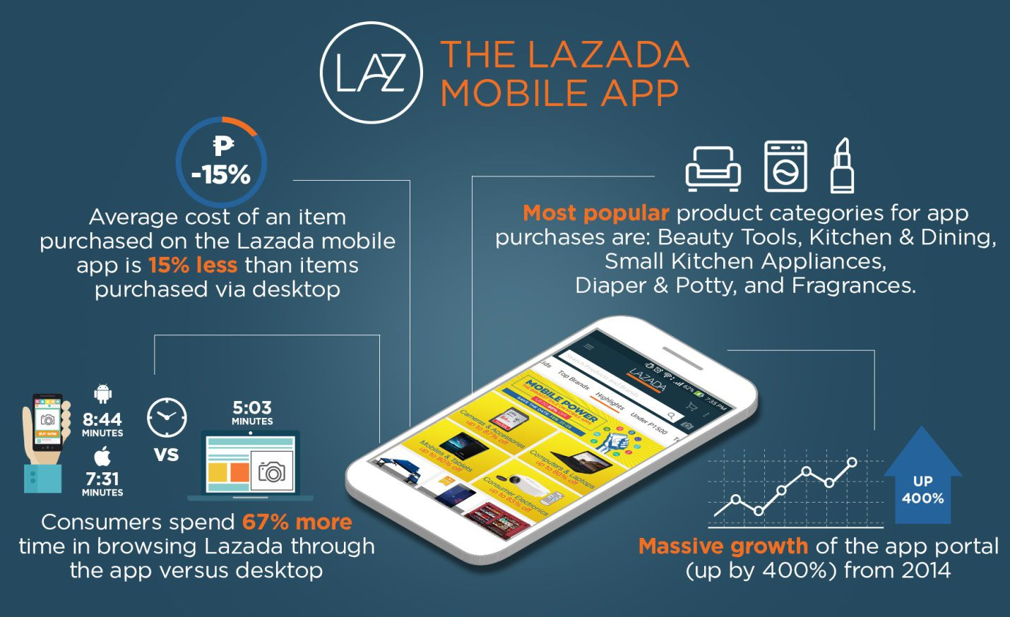Image result for lazada mobile app