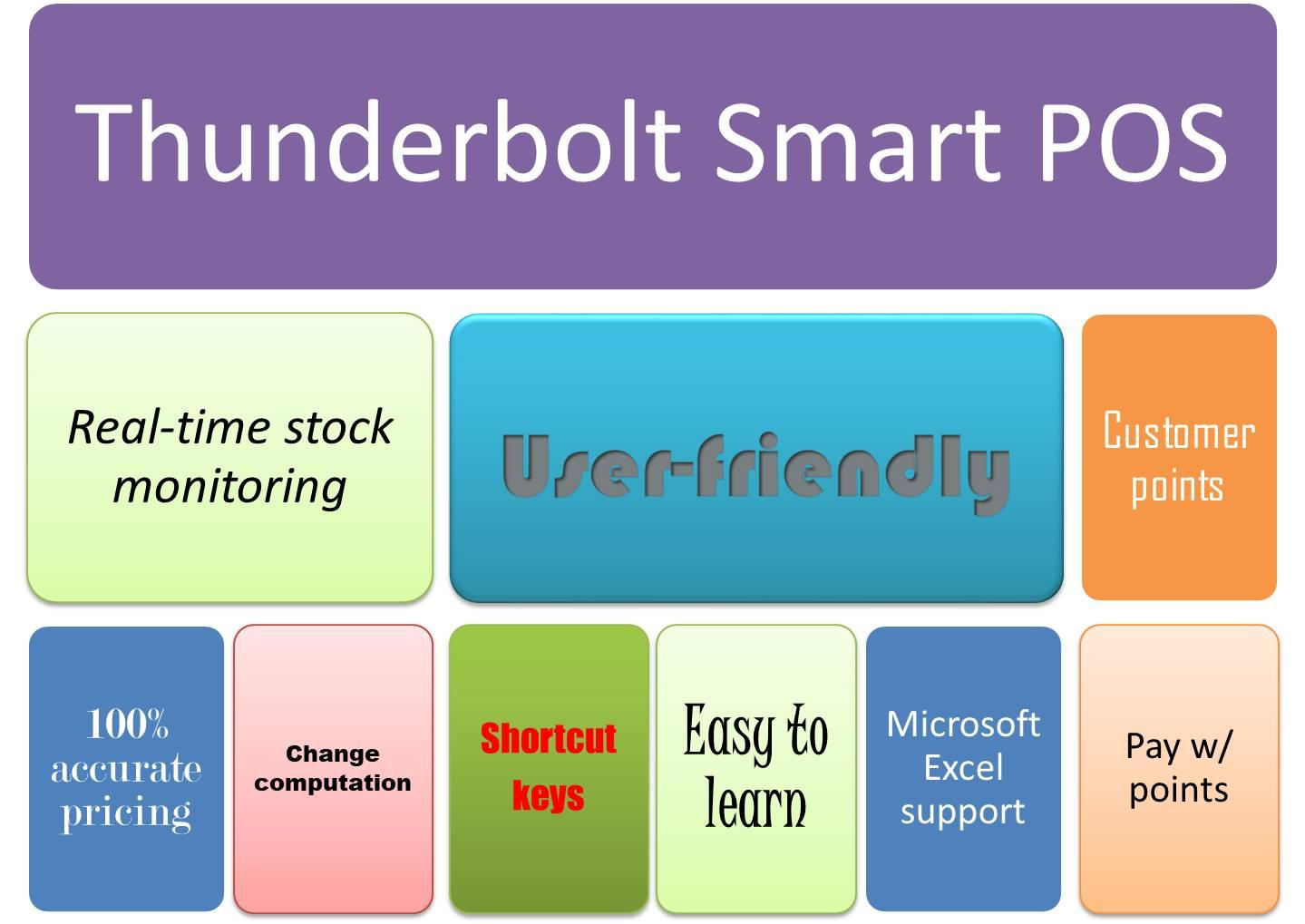 Point of sale pos inventory management thunderbolt software pos picture 1g requirements 1betcityfo Images