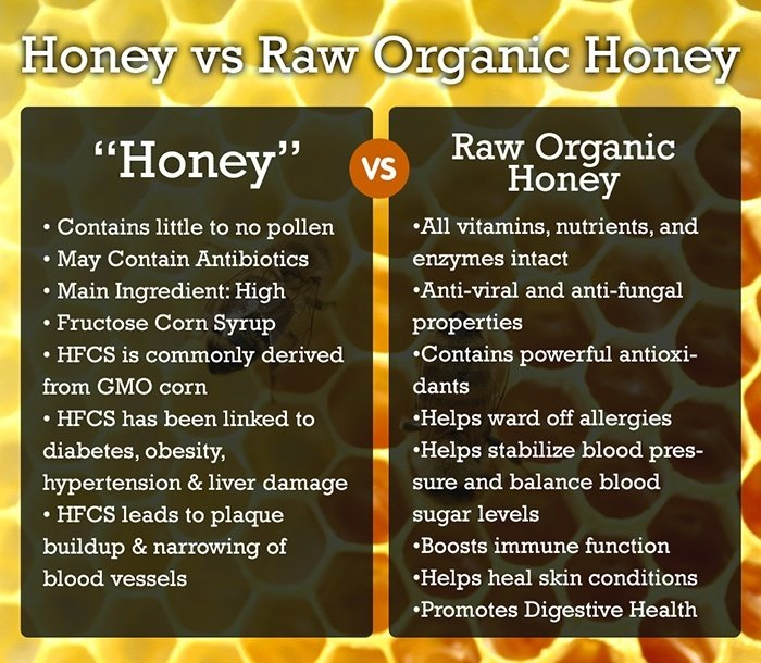 Image result for raw honey