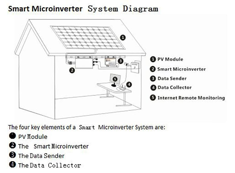 Smart Microinverters are stabilization, reliable and high conversion efficiency items. It is the best choice for PV power generation systems.