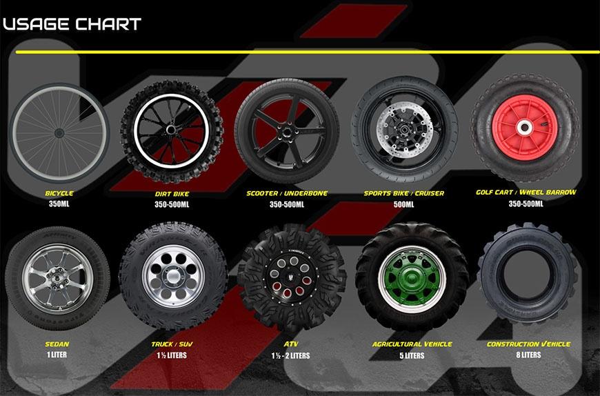 VIZA® Tire Sealant Usage Chart