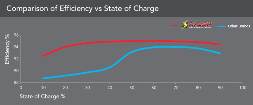 HI-AMP® Efficiency over State of Charge vs. Other Brands