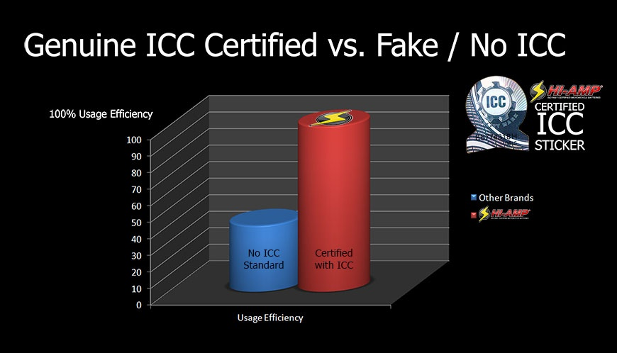 Non-I.C.C vs. Certified I.C.C. Standard with Genuine Sticker