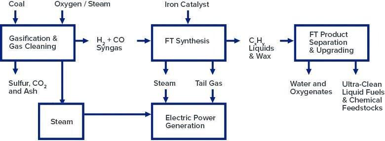 Coal to Liquid Chart